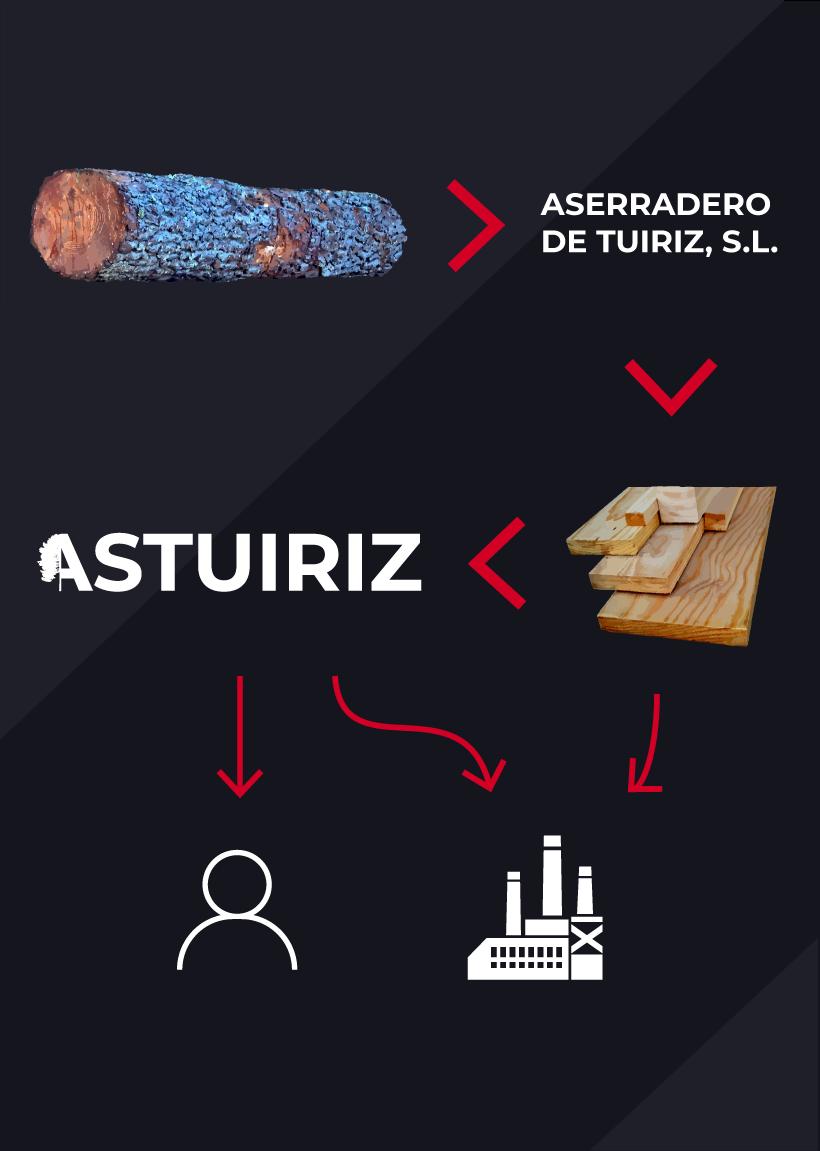Esquema de como ASTUIRIZ xestiona a madeira de piñeiro aos seus clientes